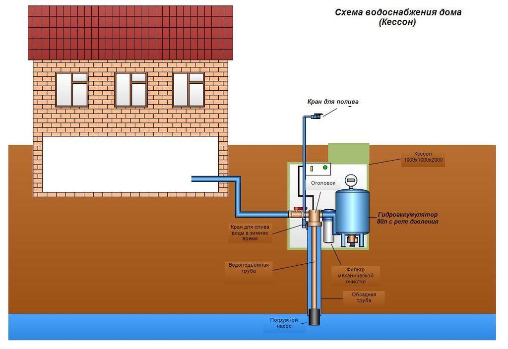 Водопровод в доме схема